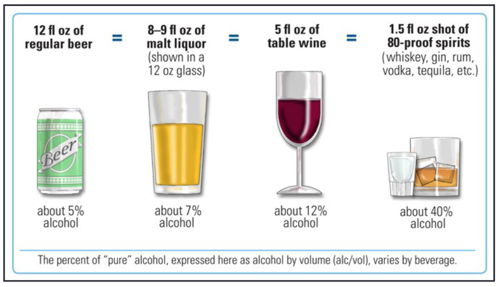 Alcohol content in beverages